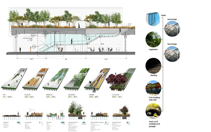 "Case study ""High line"" function & system of high line, how it function the urban form of manhattan"