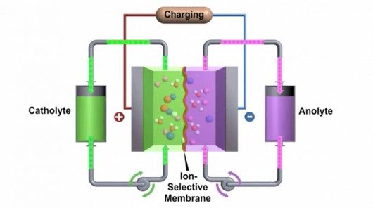 A new redox flow battery developed at the Pacific Northwest National Laboratory (PNNL) more than doubles the amount of energy that this type of cell can pack in a given volume, approaching the numbers of lithium-ion batteries.