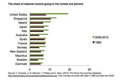 259 besten Economics Bilder auf Pinterest | Wirtschaft, Alter und ...
