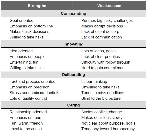 I'd throw myself in the innovative category..those weaknesses are ...