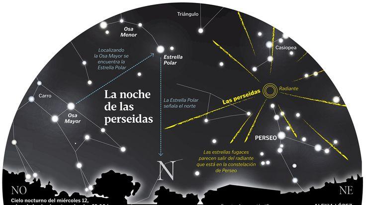 LLuvia de estrellas.  Las perseidas se concentran en el noroeste de la esfera, junto a la constelación de Perseo que les da nombre.