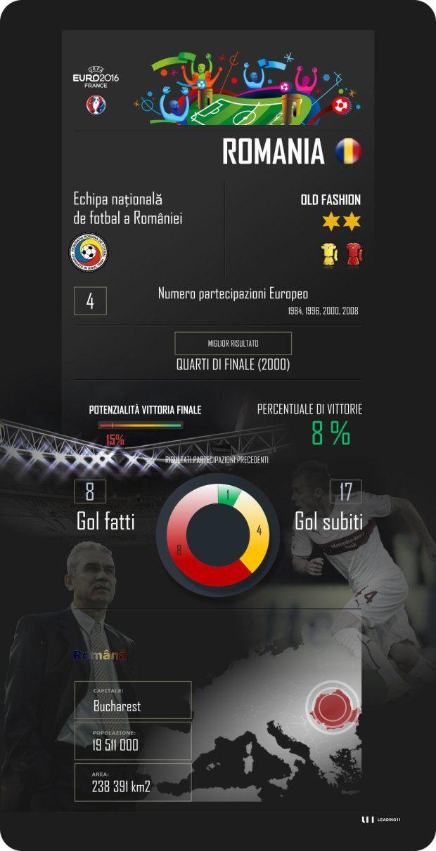 Euro 2016, Francia, France, Romania, gruppo a, calcio, football, scheda di presentazione