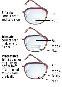 819afed989ff Bifocals vs Trifocals vs Varifocals (aka progressive addition lenses PALs).  Let us help you figure out which is best for your specific needs!