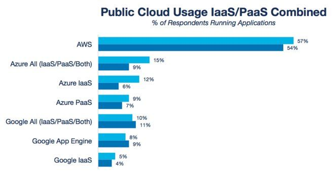 IaaS and PaaS: features and their evolutions | Luca Matteo Ruberto | LinkedIn