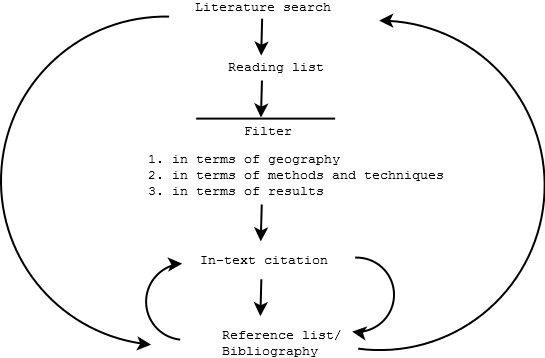 Two loops in creating bibliography  bibliographicalloop.png 545×358 pixels
