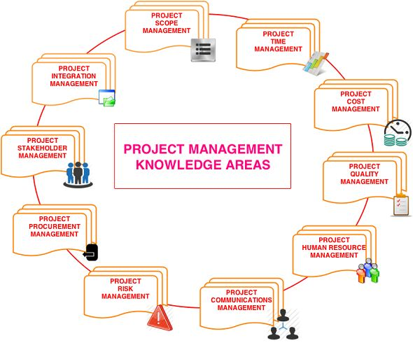 what role does pmbok play in project integration management