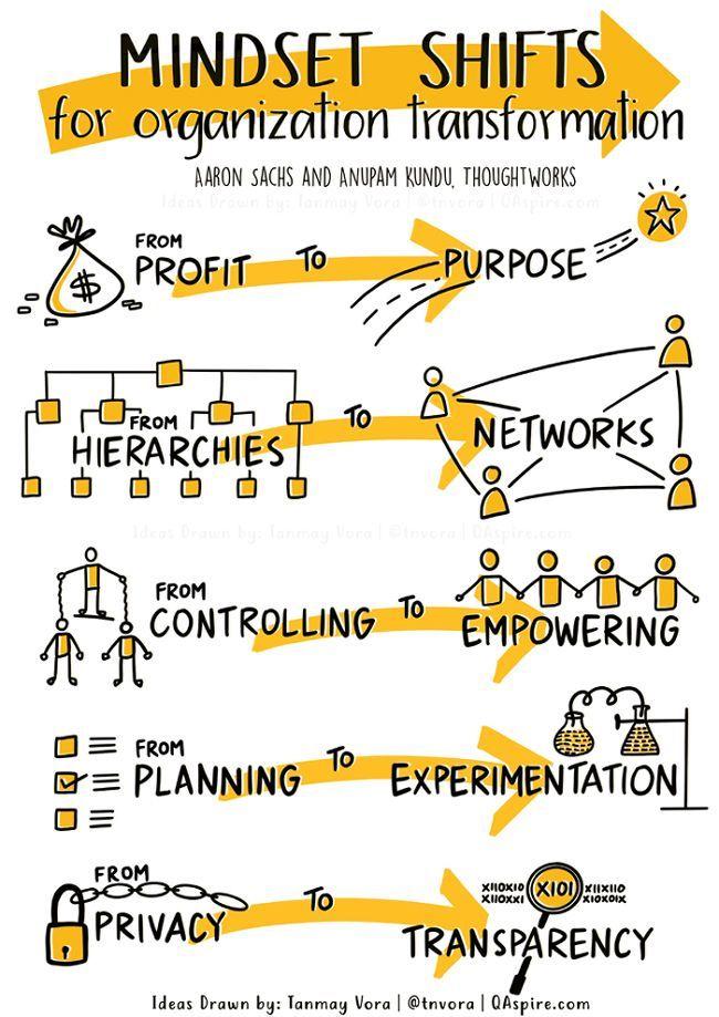 Mindset Shifts For Organizational Transformation | Business leadership, Business skills, Business management