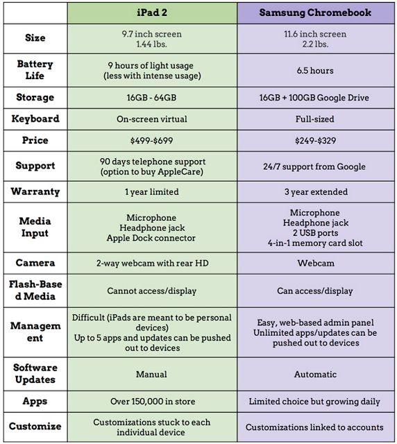 chromebook comparison chart: A wonderful chart on ipad vs chromebook educational technology