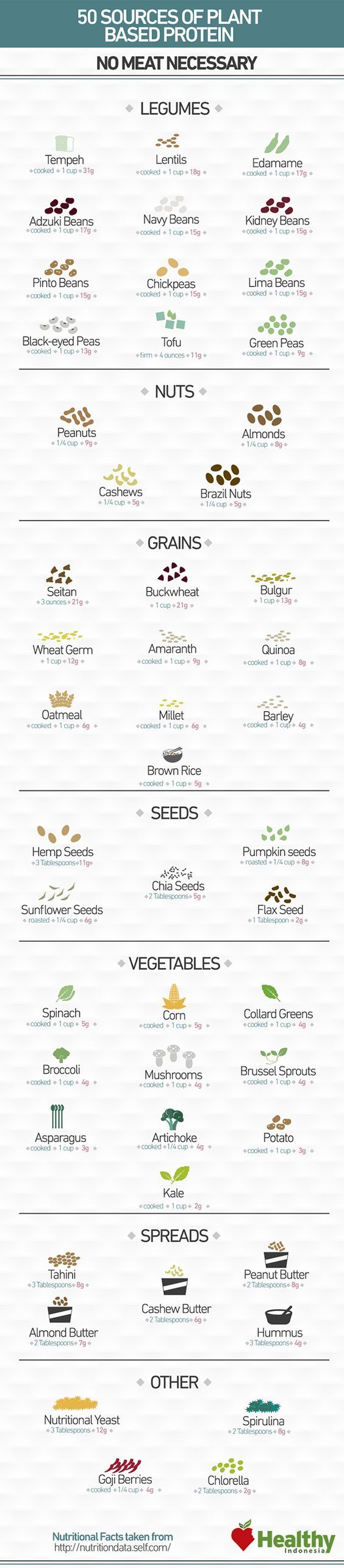 50 Sources of Plant Based Protein (NO Meat Necessary)--suprising info to me: buckwheat, seitan, & nutritional yeast