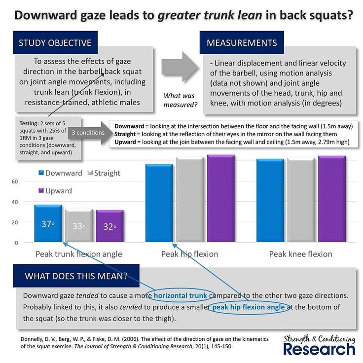 Whether to look upwards at the wall in front of you or downwards when squatting is often a topic of debate. But what difference does it make?  In this study the researchers assessed what happened to the peak trunk angle (amount of trunk lean) peak hip angle and peak knee angle during squats with three different gaze directions.  They found that looking upward or straight ahead produced similar peak joint angles but looking downward increased peak trunk angle making it more horizontal…