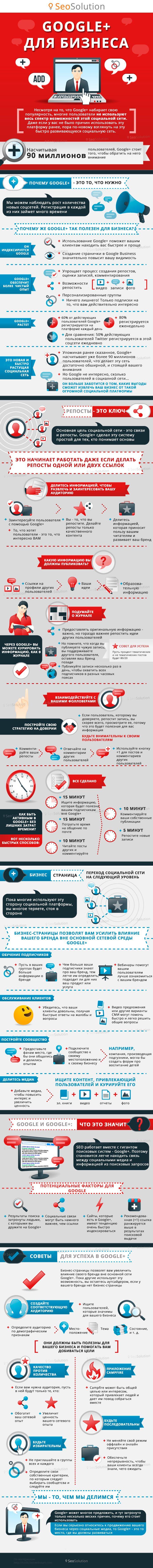 Инфографика: продвигаем бренд в Google