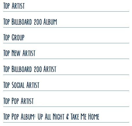 What the boys are nominated for in the Billboard Music Awards this year (not a fan vote)
