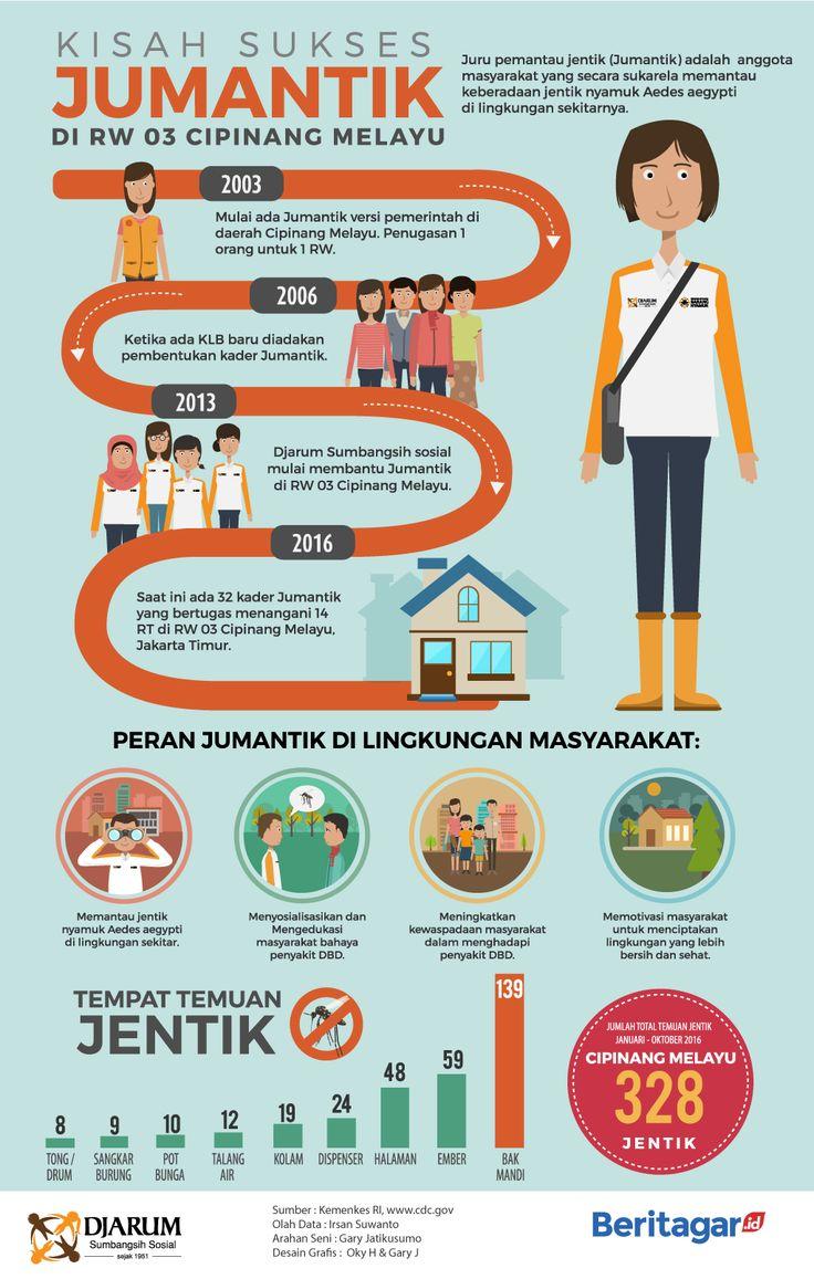 Kisah sukses Jumantik di RW 03 Kelurahan Cipinang Melayu