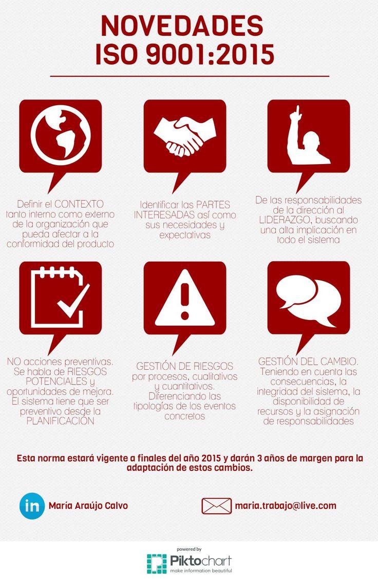 Infografia sobre la nuerva norma de calidad ISO 9001:2015