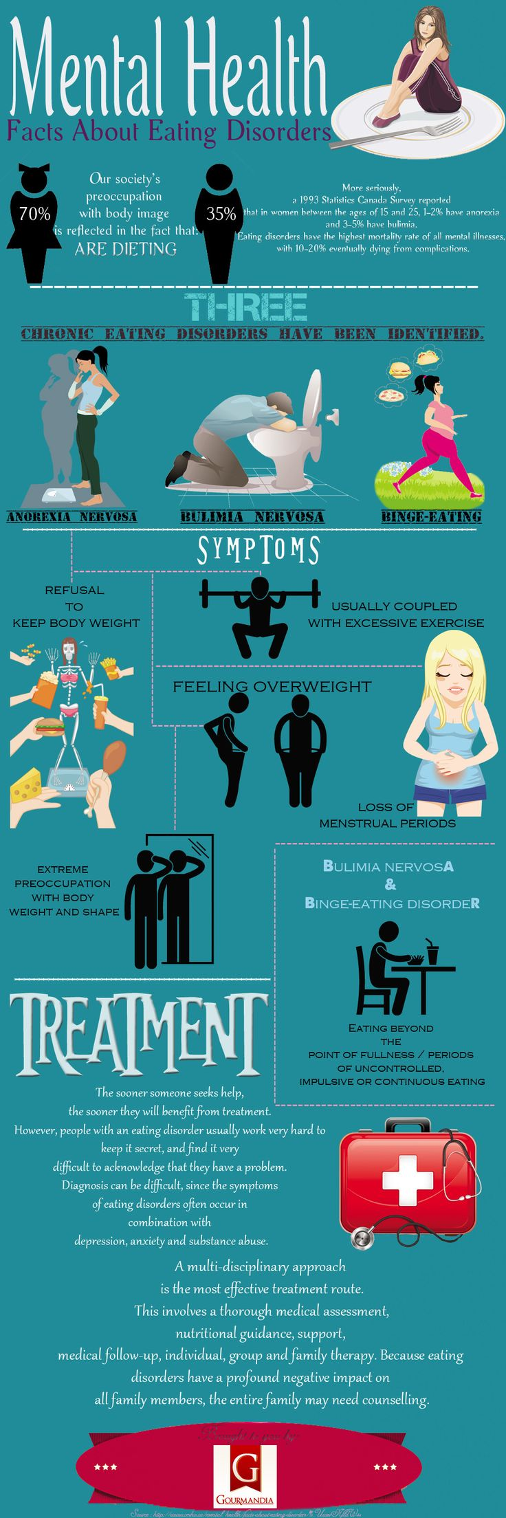 Mental Health: Facts About Eating Disorders   #Infographic #MentalHealth #EatingDisorders