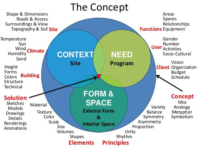 Image result for example of design concept architecture pdf
