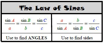 Law of Sines | Learn the Law of Sines, Also Known as the Sine Rule