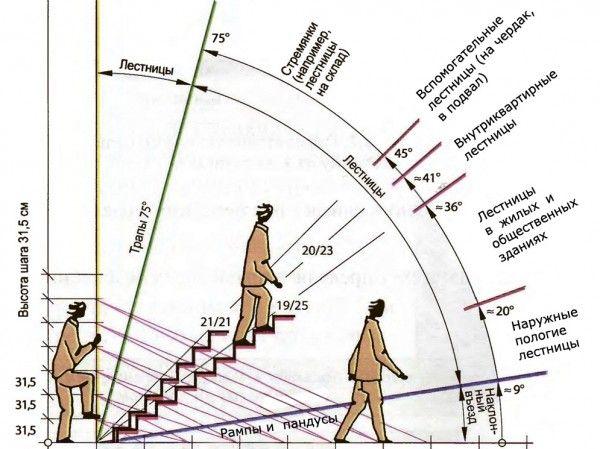 эргономика лестницы - Поиск в Google