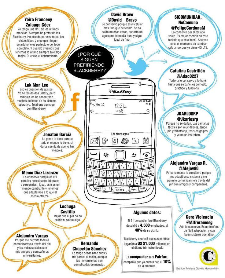 Jóvenes y empresarios son quienes aún se mantienen a la cabeza de la, cada vez más reducida, lista de usuarios Blackberry. La resistencia y el teclado son puntos que resaltan.