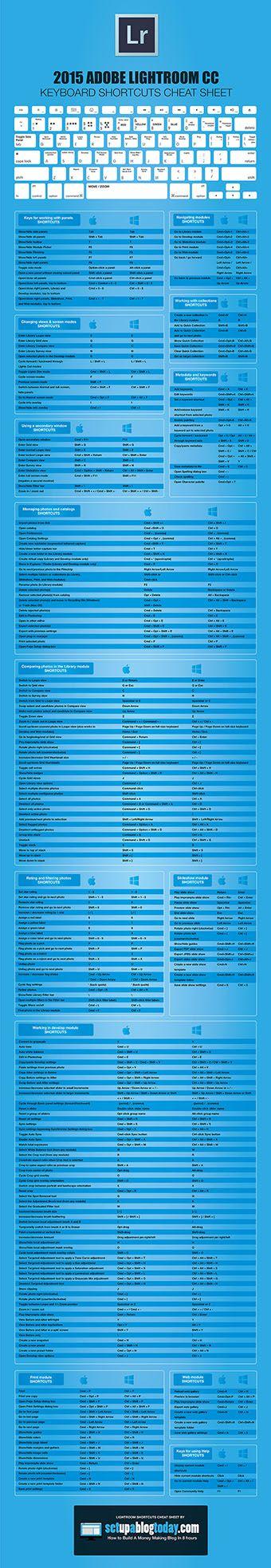 Petapixel - Ultimate Cheat Sheet for Lightroom CC(2015)
