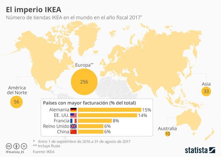 Como muestra este gráfico de Statista, en el año fiscal 2017, IKEA contaba con 256 tiendas en Europa, 56 en América del Norte, 33 en Asia y 10 en Australia. Estas sumaban un total de 355 en todo el mundo. Entre sus mayores mercados se encontraban Alemania, del que procedían un 15% de su facturación total, Estados Unidos, un 14%, y Francia, un 8%. #IKEA #Worldwide #Marketing #Posicionamiento