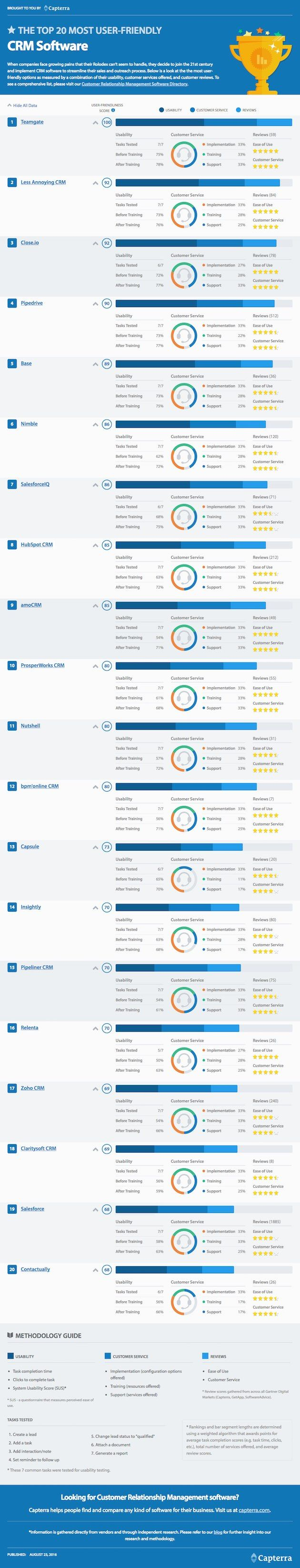 Sales - The 20 Most User-Friendly Sales CRM Tools [Infographic] : MarketingProfs Article