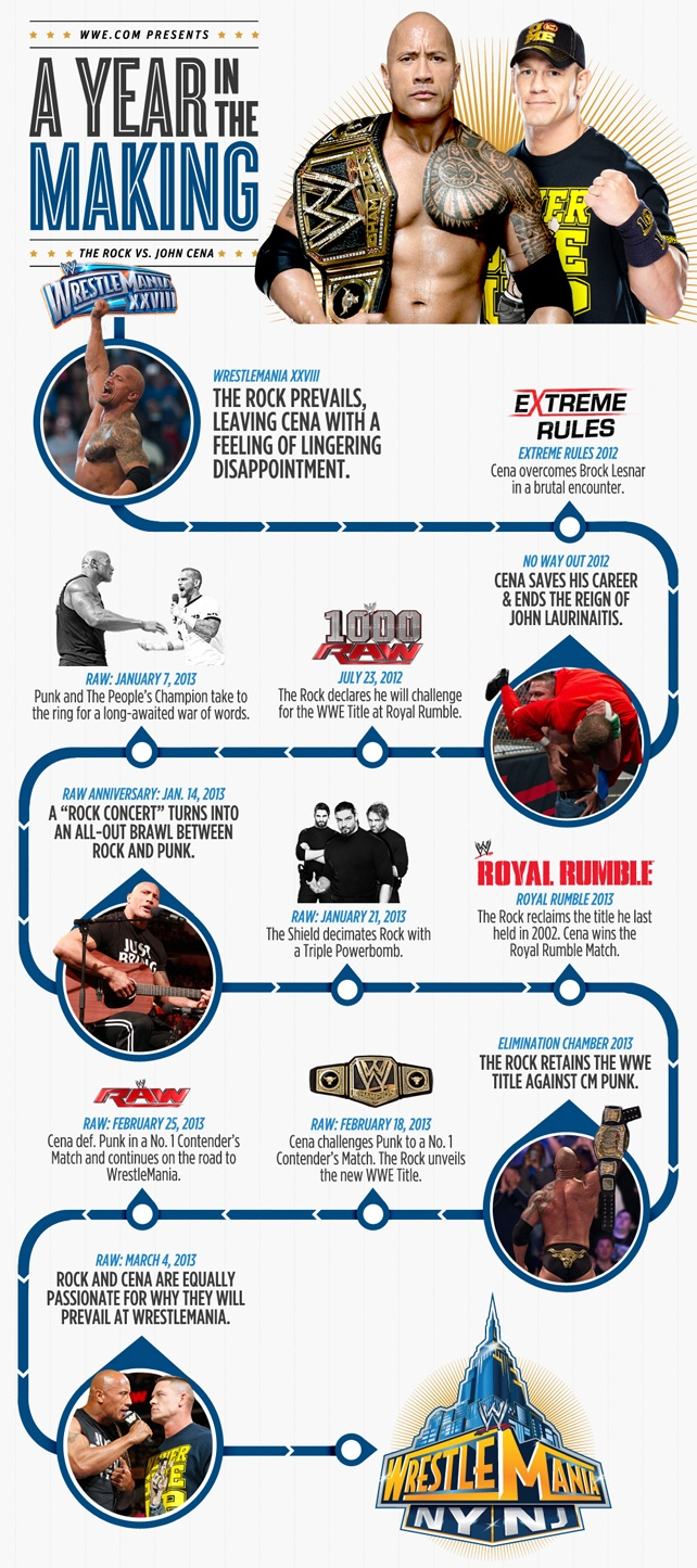 the rock vs john cena a year in the making wwe pinterest