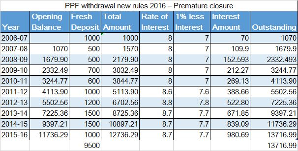 PPF withdrawal and premature closure rules are modified recently.As per new rule PPF subscribers can close the account after 5 years for specific purposes.