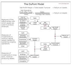 Supply Chain Graphic of the Week: More Supply Chain Finance 101 - a Review of the Dupont Model