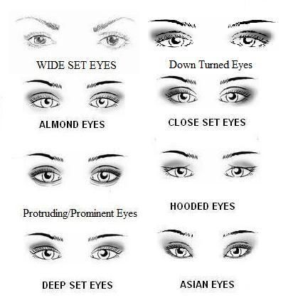 Different kinds of eyes, which is closest to yours? The only problem with this is that there's only one type of 'Asian' eyes, and I've seen a lot more diversity than what's depicted.