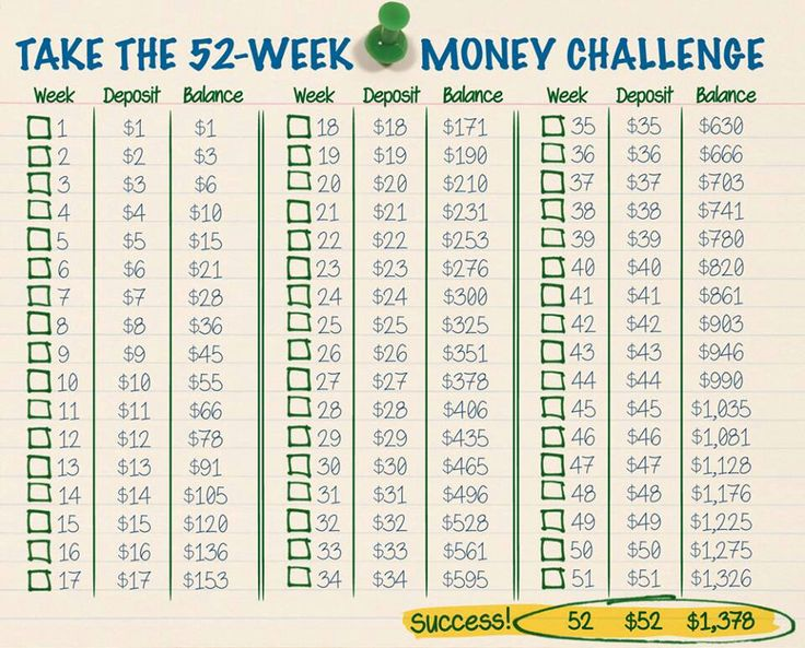 Take the 52-week money challenge (savings program)