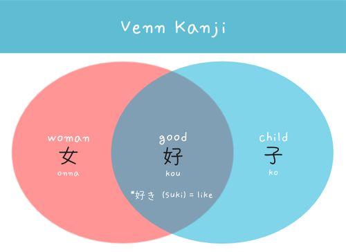 Good Venn kanji japanese words arghlblargh!