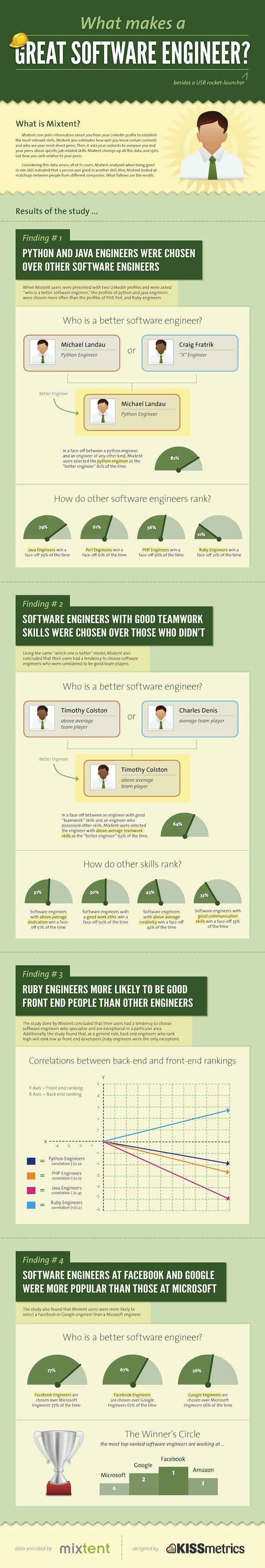 Great software engineers - #infographic  http://www.codedevelopr.com
