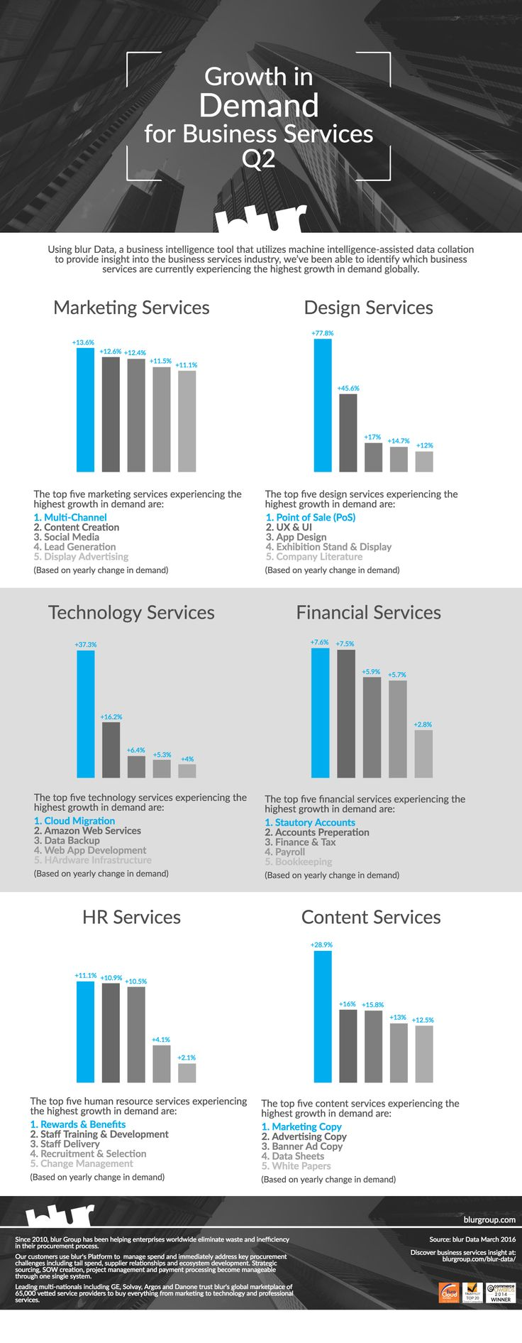 Growth in demand for business services Q2 2016