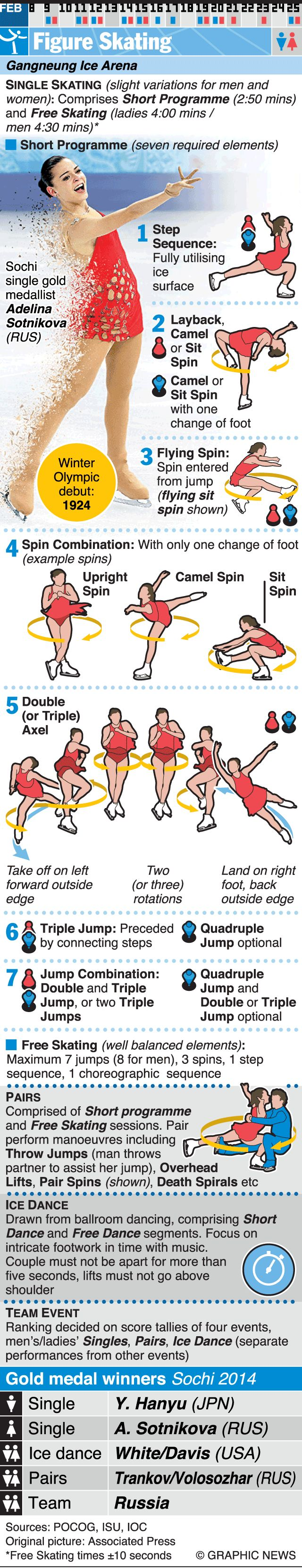 February 9-25, 2018 -- Figure Skating is one of 24 sporting competitions of the 2018 Winter Olympic Games in Pyeongchang 2018, South Korea. Graphic explains figure skating.