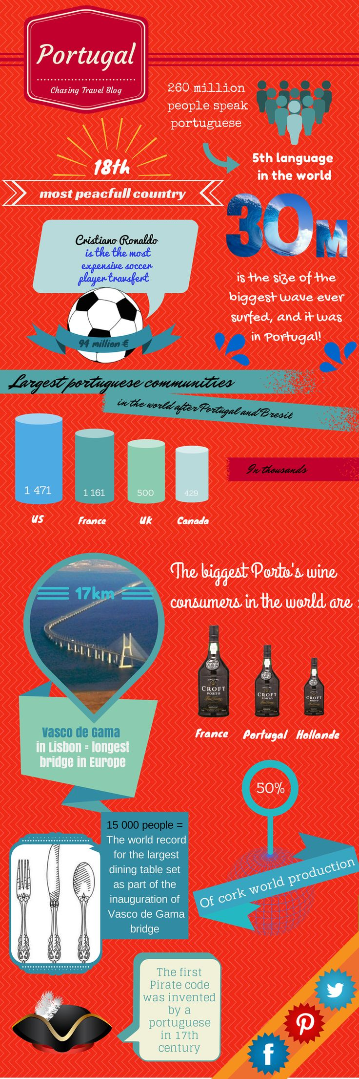 interesting facts about portugal #Infographie #Portugal #ChasingTravel