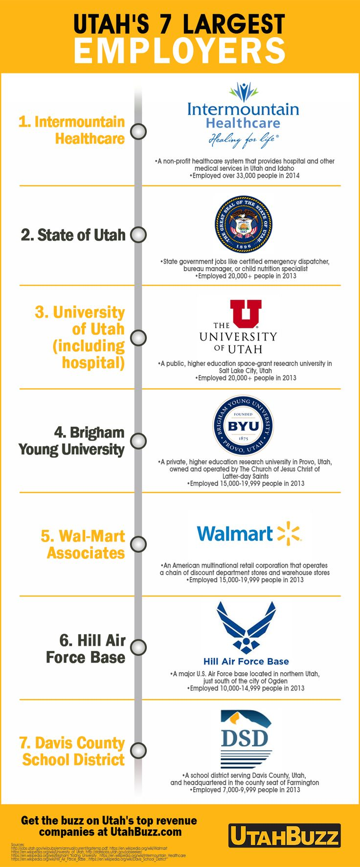Check the list of Utah's largest employers in this
