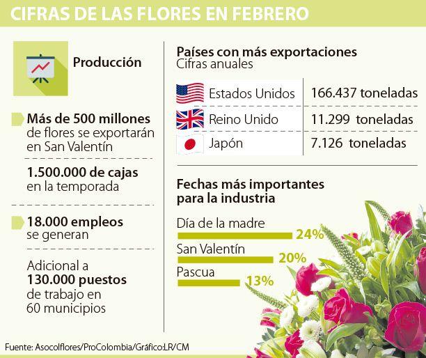 Colombia exportará 500 millones de flores en San Valentín
