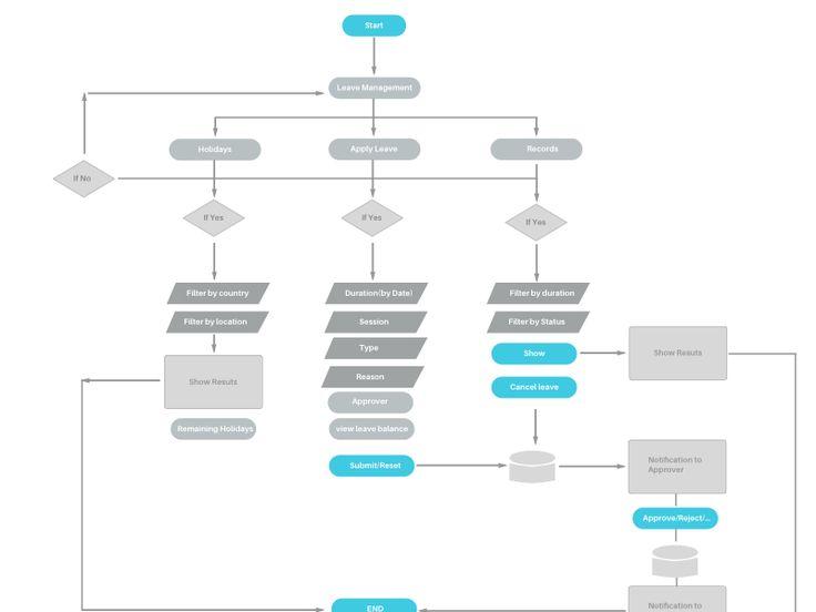 Plus De 25 Idees Magnifiques Dans La Categorie Sitemap Design Sur