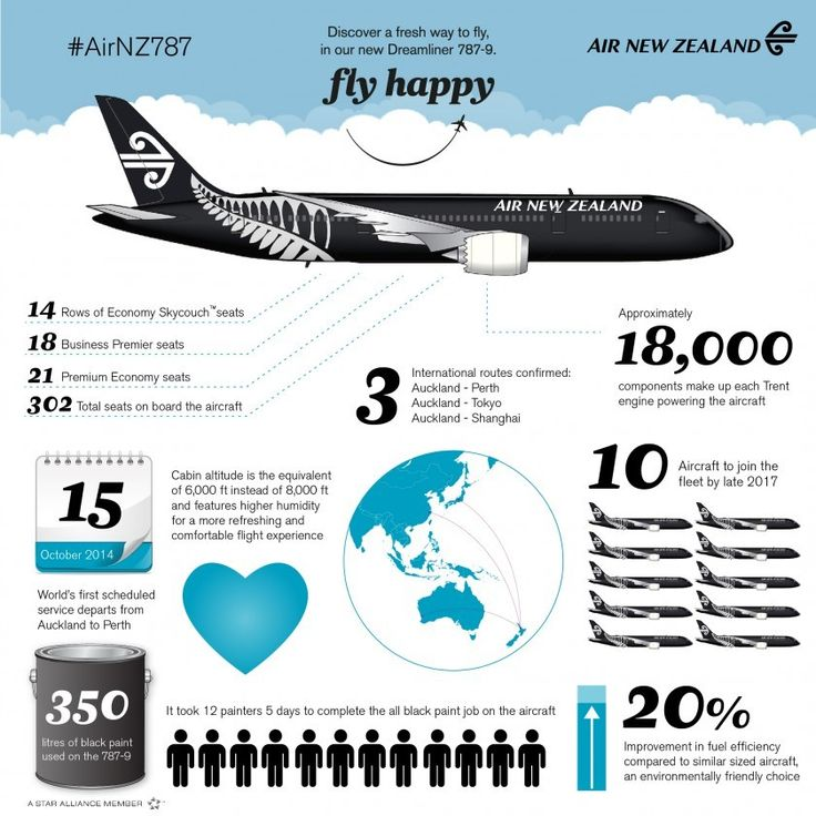 Discover a fresh way to fly with the new 787-9 Dreamliner! #AirNZ787