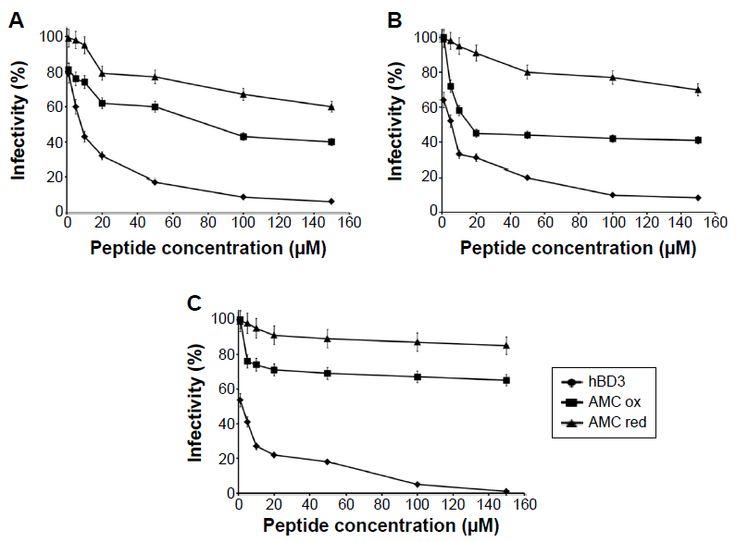 Figure 7 Antiviral activity of AMC against Herpes simplex virus type 1.
