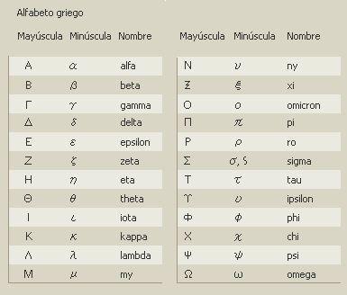 El alfabeto griego procede la escritura fenicia. Los griegos tomaron el alfabeto de los fenicios hacia el s. IX a. C., gracias a los contactos comerciales que mantenían con ellos a lo largo de to...