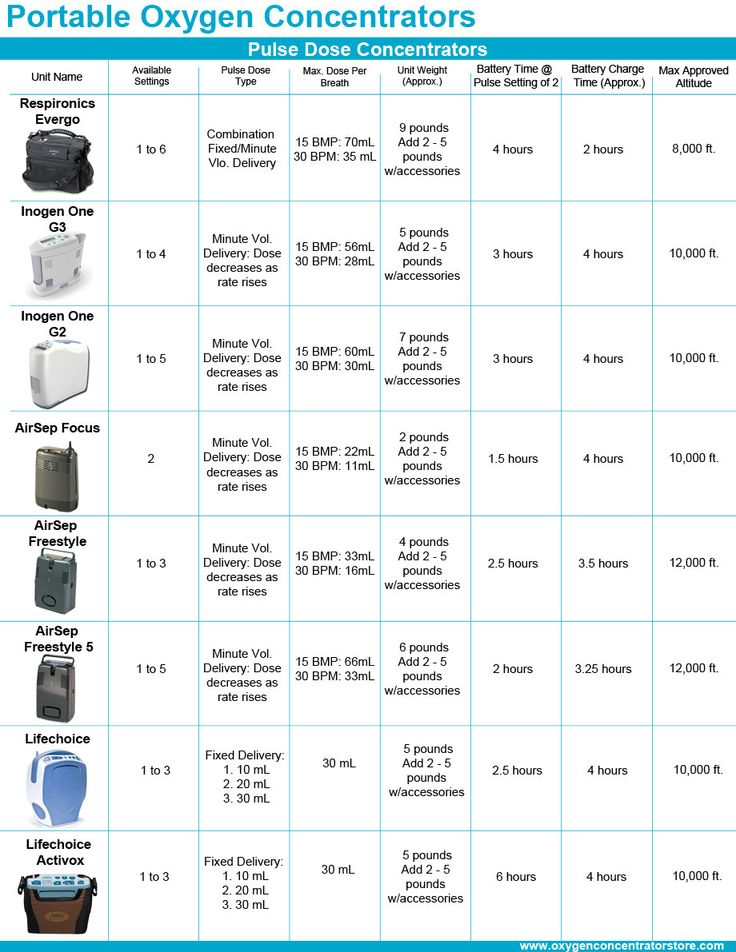 Which Portable Oxygen Concentrator Is Right for You?