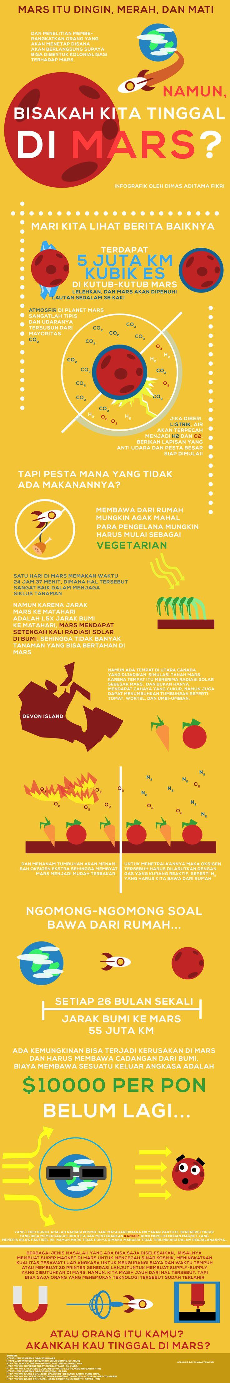 Bisakah kita tinggal di Mars? Infografis oleh Dimas Aditama Fikri
