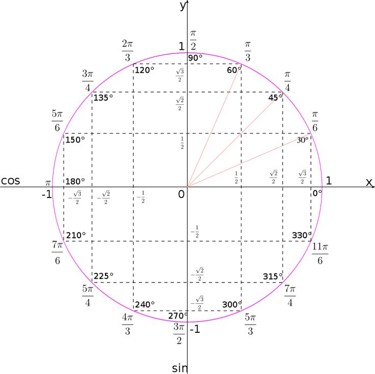 Unit circle by hobermallow - There are many ways to draw a unit circle. Here is one of them.
