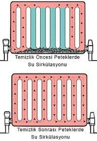 Dökme dilimli radyatör ile panel radyatör montajı veradyatörde kirliliklerin makine ve kimyasalla sistemden atılması için petek temizliği anlatılmıştır.