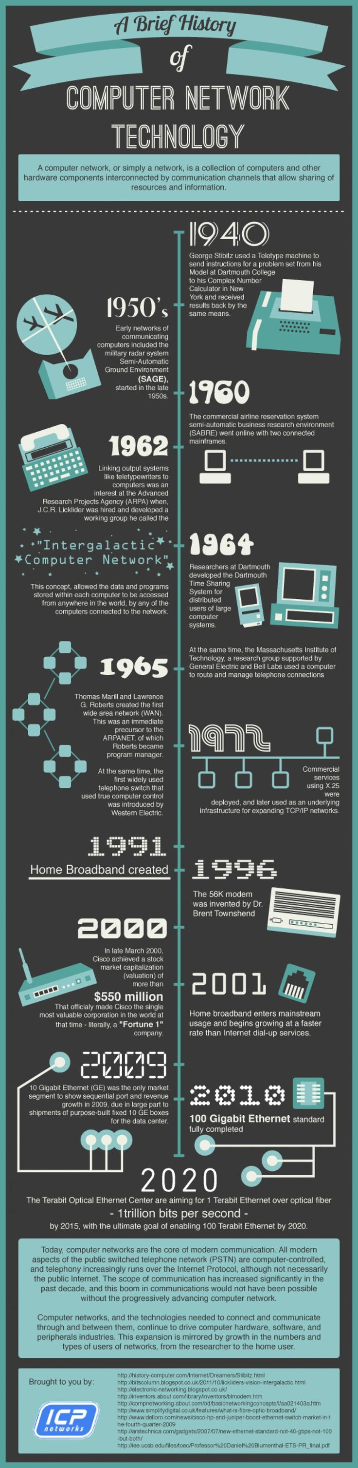A Brief History Of Computer Network Technology Infographic