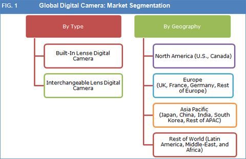 Global Digital Camera Shipments To Decline Through 2023 – Credence Research