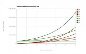Annuity vs. lump sum lottery winnings