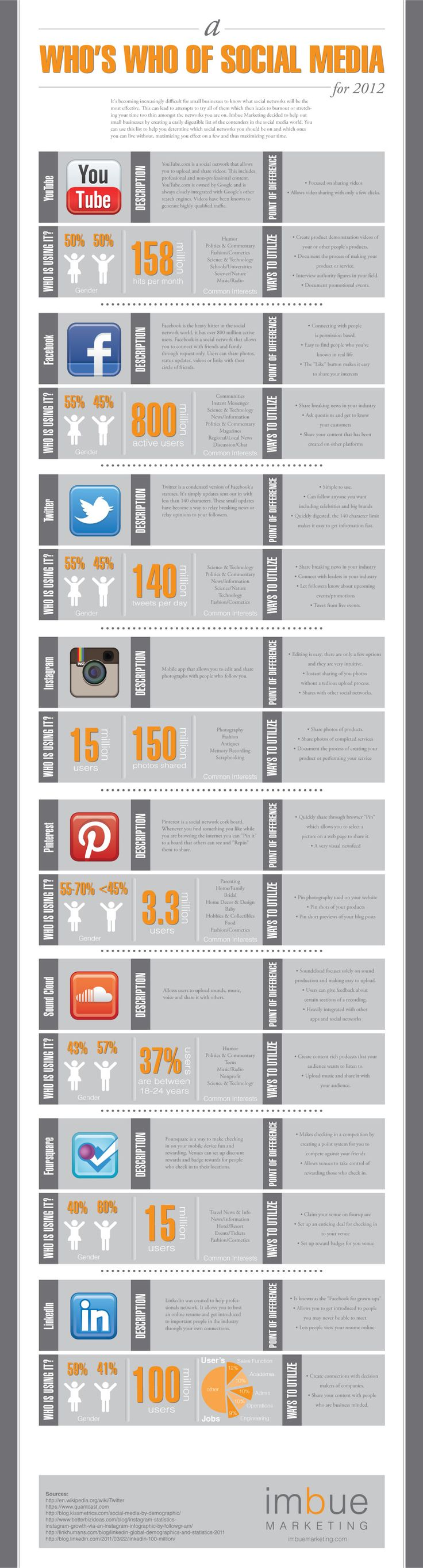 A Who's Who Of Social Media - Infographic     Understanding the different platforms and sites